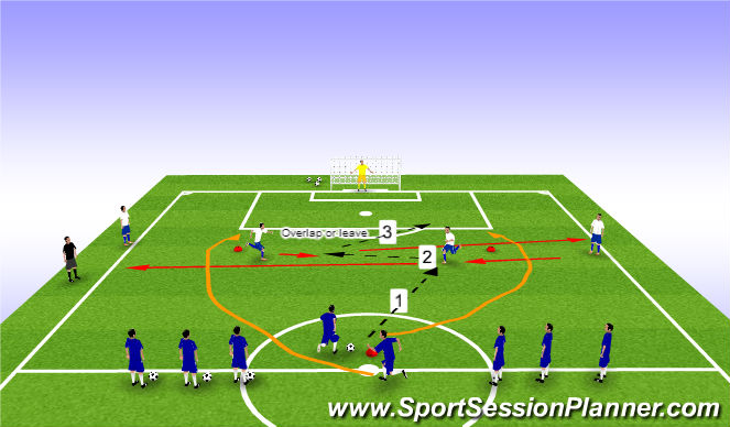 Football/Soccer Session Plan Drill (Colour): Overlap or Dummy Combination to Goal