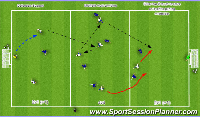 Football/Soccer Session Plan Drill (Colour): 3 Zone MF Combination & Striker Movement