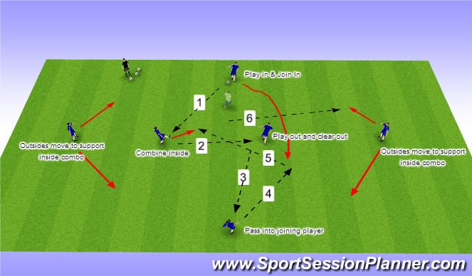 Football/Soccer Session Plan Drill (Colour): 3 Pass Inside-Out Combination Pattern