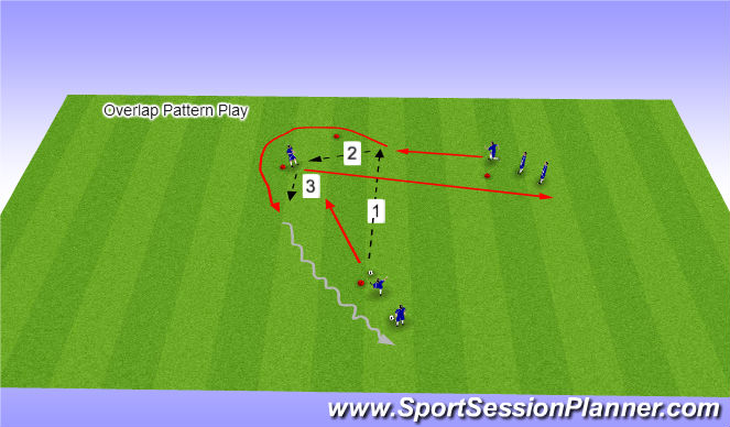 Football/Soccer Session Plan Drill (Colour): Overlapping Pattern Play