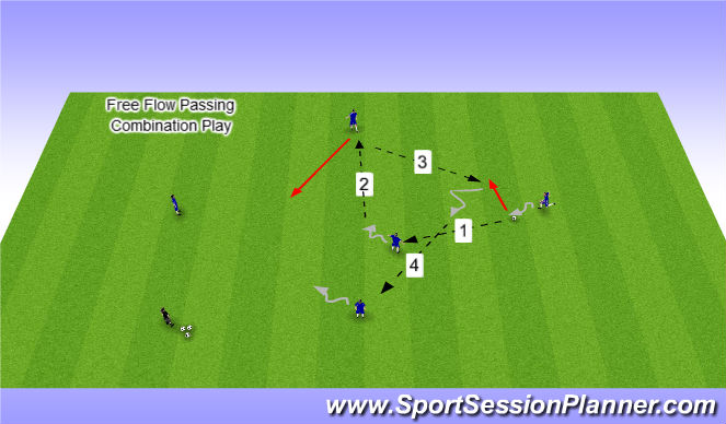 Football/Soccer Session Plan Drill (Colour): Free Flow Combination Pattern Play
