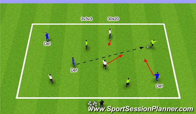 Football/Soccer Session Plan Drill (Colour): SII Small Sided 3v3v3