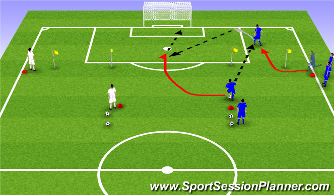 Football/Soccer Session Plan Drill (Colour): Cutback + finish game