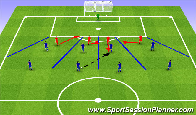 Football/Soccer Session Plan Drill (Colour): Developing Defensive Confidence. Kształtowanie pewności siebie w obronie.