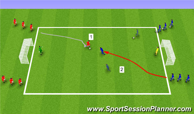 Football/Soccer Session Plan Drill (Colour): 1:1, 2:1, 2:2