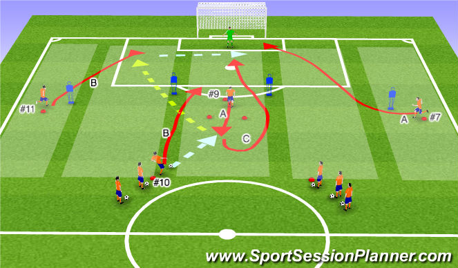 Football/Soccer Session Plan Drill (Colour): 4-3-3 Penetration Activity