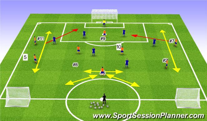 Football/Soccer Session Plan Drill (Colour): ESSG Penetration