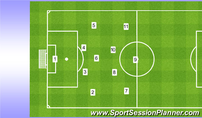Football/Soccer Session Plan Drill (Colour): 4-3-3 formation