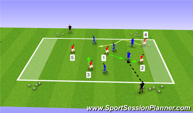 Football/Soccer Session Plan Drill (Colour): Activity-Defending the Counter