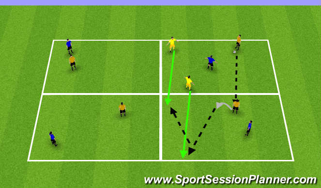 Football/Soccer Session Plan Drill (Colour): 4 Square 1v1 Possession + 2