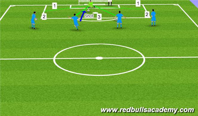 Football/Soccer Session Plan Drill (Colour): GK Zones