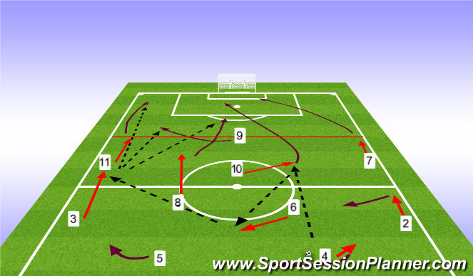 Football/Soccer Session Plan Drill (Colour): Pattern Play Through Midfield