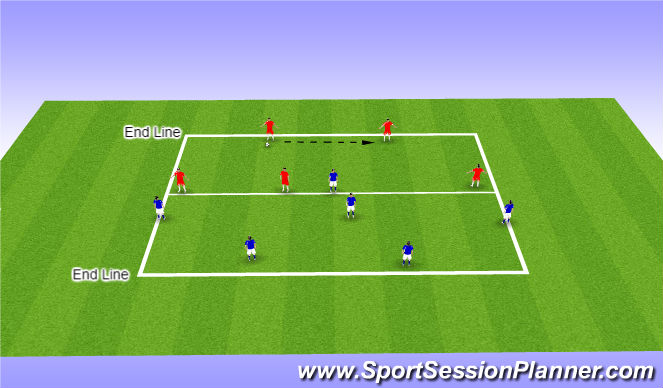 Football/Soccer Session Plan Drill (Colour): Defensive Shape - Def & Fwd/MF