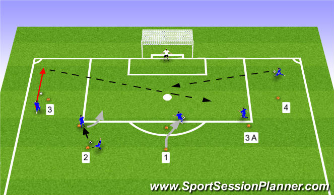 Football/Soccer Session Plan Drill (Colour): Technical Finishing around the Box