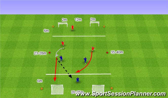Football/Soccer Session Plan Drill (Colour): 3v3 z jednym Zawodnikiem w obronnej strefie.