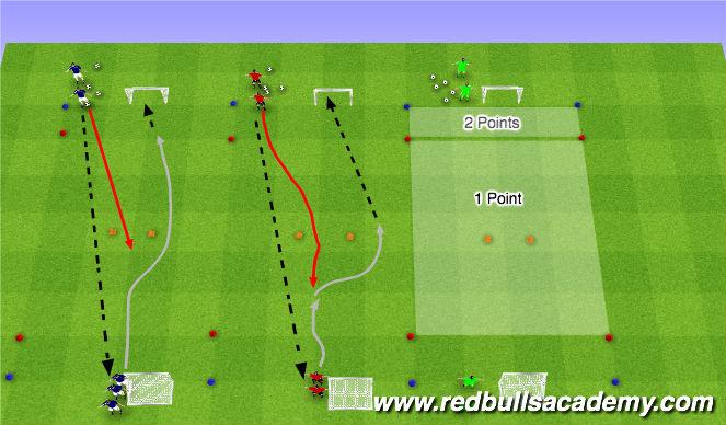 Football/Soccer Session Plan Drill (Colour): Fully Opposed 1v1