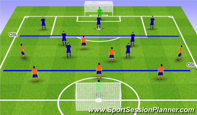 Football/Soccer Session Plan Drill (Colour): 7 v 7 Wall Passing to Penetrate