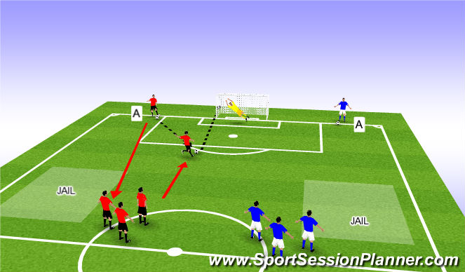 Football/Soccer Session Plan Drill (Colour): Finishing Fun Game