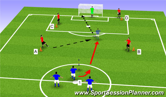 Football/Soccer Session Plan Drill (Colour): Four Types of Finish - Fitness & Accuracy Drill