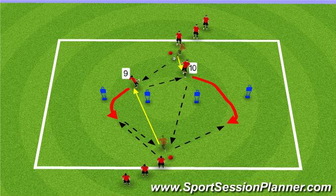 Football/Soccer Session Plan Drill (Colour): Midfielder to Striker