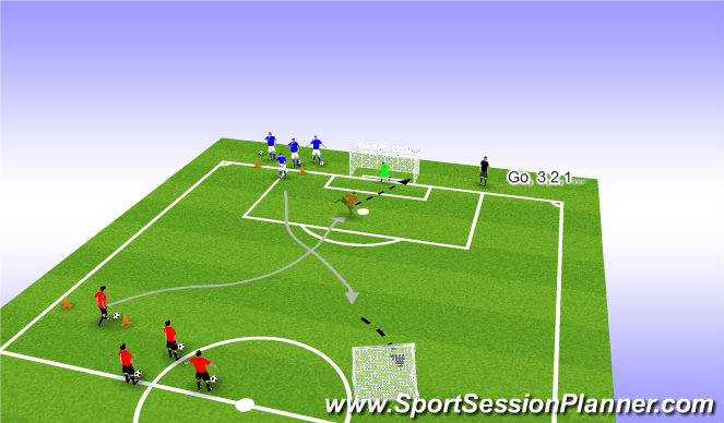 Football/Soccer Session Plan Drill (Colour): Opposite American Penalty Shoot-out