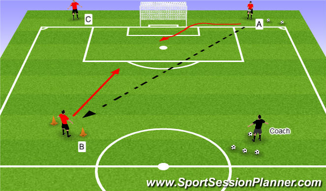 Football/Soccer Session Plan Drill (Colour): Three man 1v1 Drill