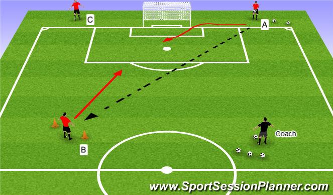 Football/Soccer Session Plan Drill (Colour): Three man 1v1 Drill