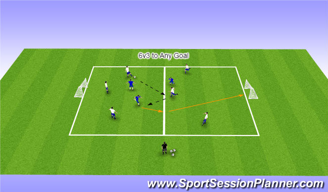 Football/Soccer Session Plan Drill (Colour): 6 v 3 to Any Goal