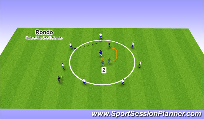 Football/Soccer Session Plan Drill (Colour): Role of the 2nd Defender (Cover)