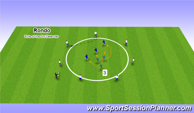Football/Soccer Session Plan Drill (Colour): Role of the 3rd Defender (Balance)