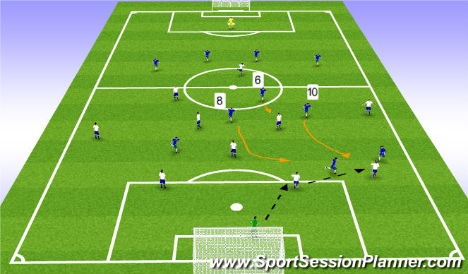 Football/Soccer Session Plan Drill (Colour): Role of the #10, #8, and #6