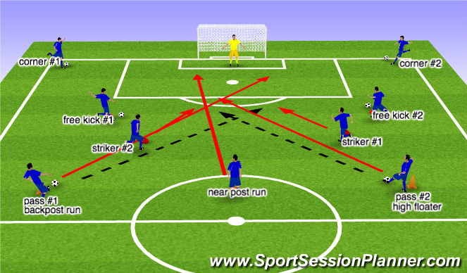 Football/Soccer Session Plan Drill (Colour): Final Warm-up Drill (Games)