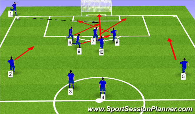 Football/Soccer Session Plan Drill (Colour): Corner #1 - Simple Runs
