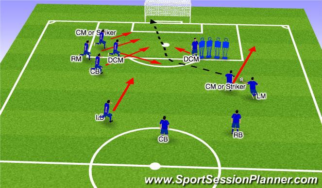 Football/Soccer Session Plan Drill (Colour): Free Kick #1 - Basic Runs
