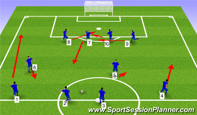 Football/Soccer Session Plan Drill (Colour): Long Free Kick - Basic Runs