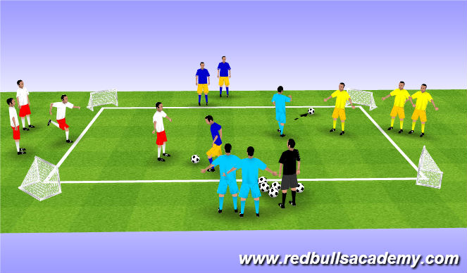 Football/Soccer Session Plan Drill (Colour): 4 Goal Game (Survivor)