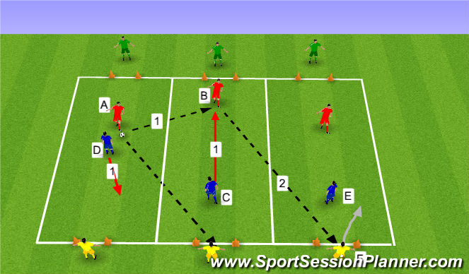 Football/Soccer Session Plan Drill (Colour): 3 Zone game with focus on defensive positioning