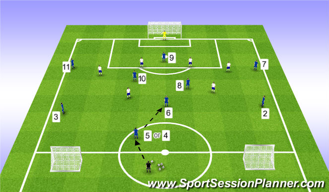 Football/Soccer Session Plan Drill (Colour): Big Goal vs. 2 Small Wide Goals