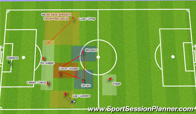Football/Soccer Session Plan Drill (Colour): 9v9 Defensive Shape for WEAKSIDE WINGER