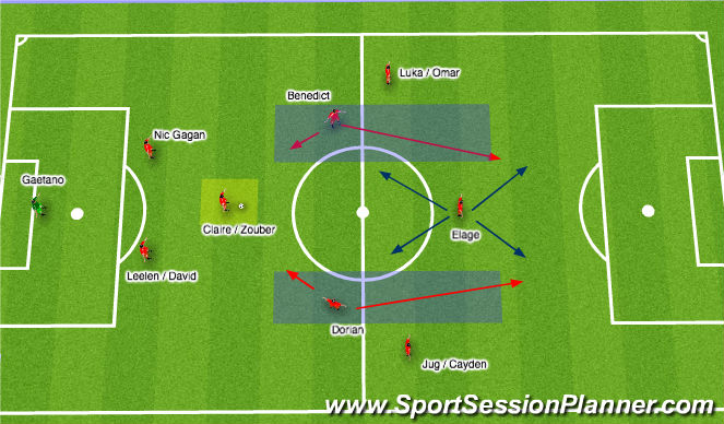 Football/Soccer Session Plan Drill (Colour): Attacking CMs