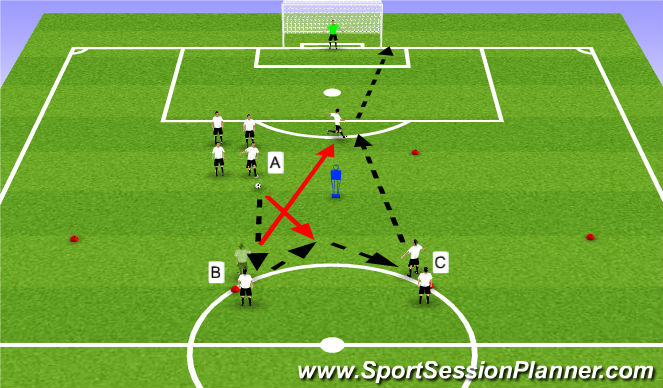 Football/Soccer Session Plan Drill (Colour): 3 Man Combincation to Shoot 2