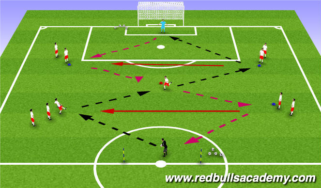 Football/Soccer Session Plan Drill (Colour): Goal Kick Play