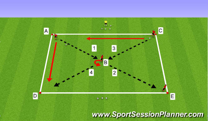 Football/Soccer Session Plan Drill (Colour): Passing & Turning with 4 Players