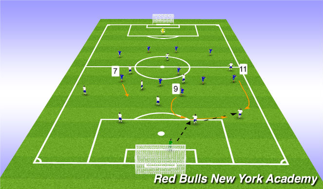 Football/Soccer Session Plan Drill (Colour): Role of the #11 and/or #7