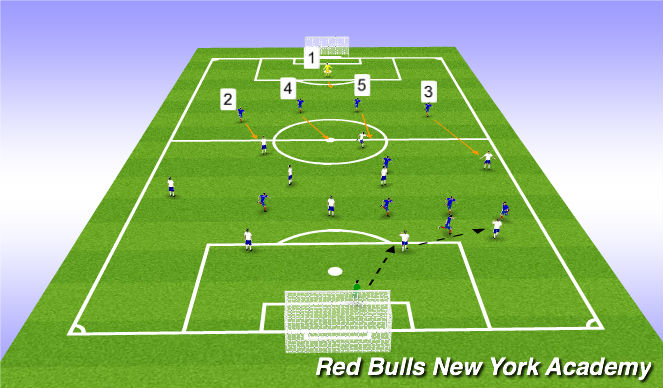 Football/Soccer Session Plan Drill (Colour): Role of the #3, #5, #4, #2