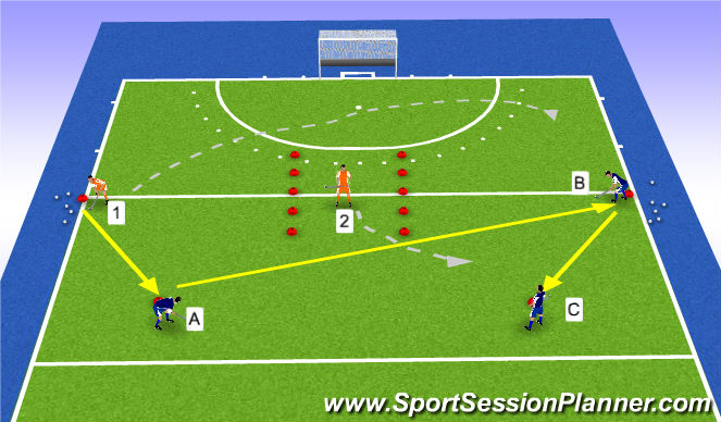 Hockey Session Plan Drill (Colour): 3v2 with transfer