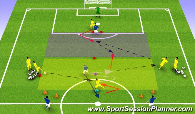 Football/Soccer Session Plan Drill (Colour): 1v1 CM side pressure + 1v1 Back to Goal Striker / Defender into a 2v1 overload with a tracking def