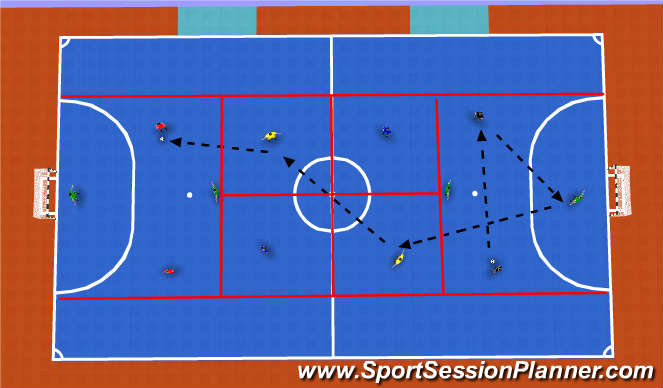 Futsal Session Plan Drill (Colour): Forward passes through the thirds