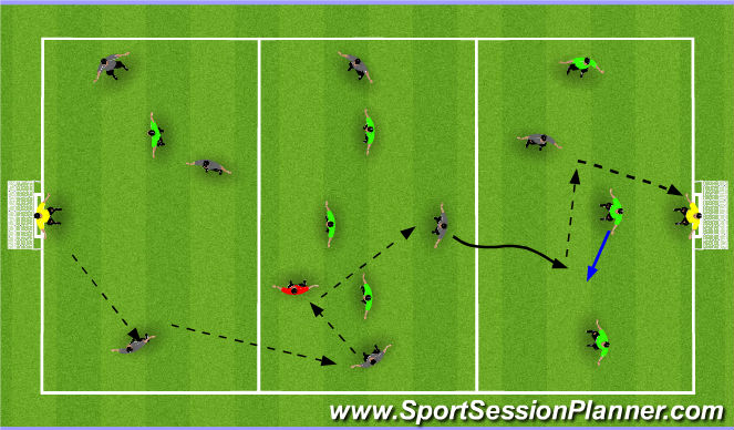 Football/Soccer Session Plan Drill (Colour): Phases of Play