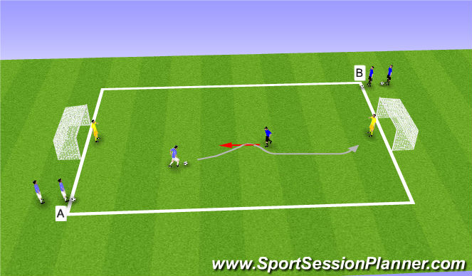 Football/Soccer Session Plan Drill (Colour): 1vs1, 2vs2 with Finishing